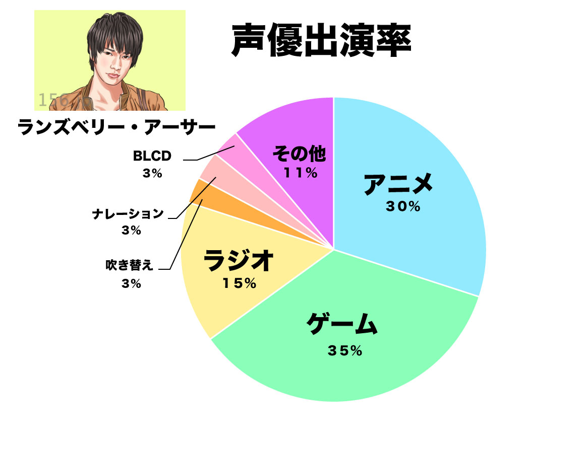 ランズベリー・アーサー グラフ