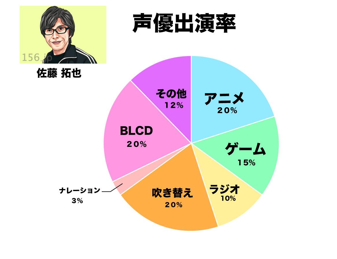 佐藤拓也 グラフ