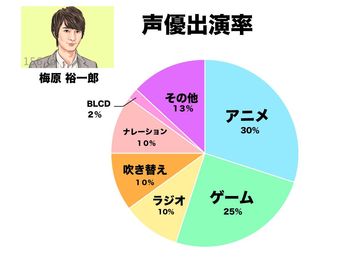 梅原裕一郎 グラフ