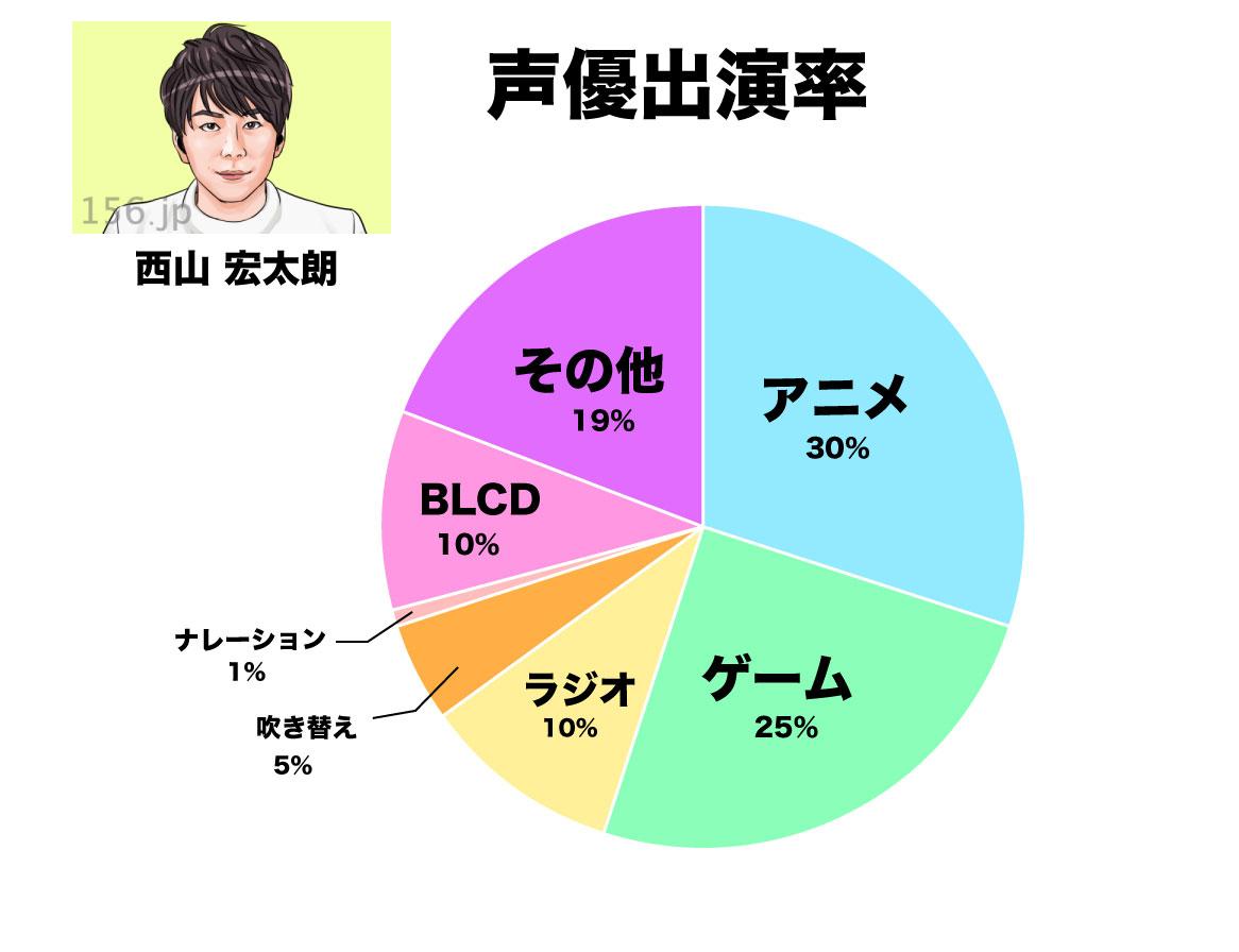 西山宏太朗グラフ