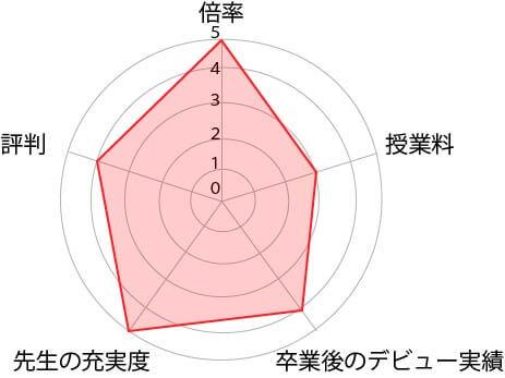 ヒューマン表