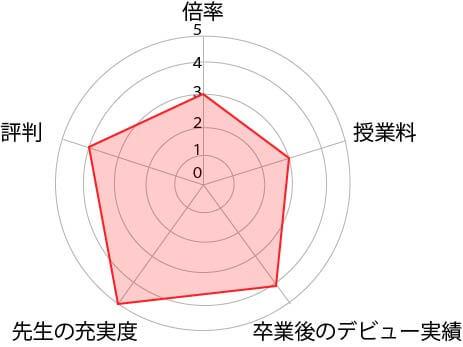 東京アナウンス表