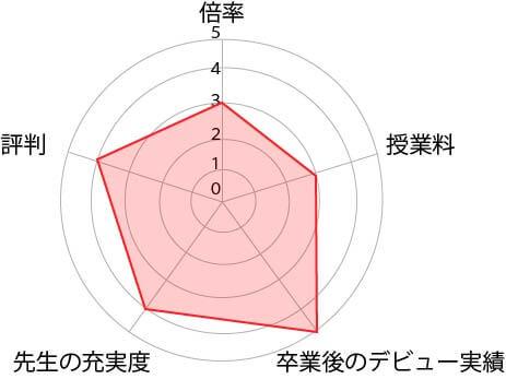 東京アニメーション表