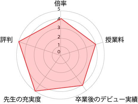 東京アニメ声優学校表
